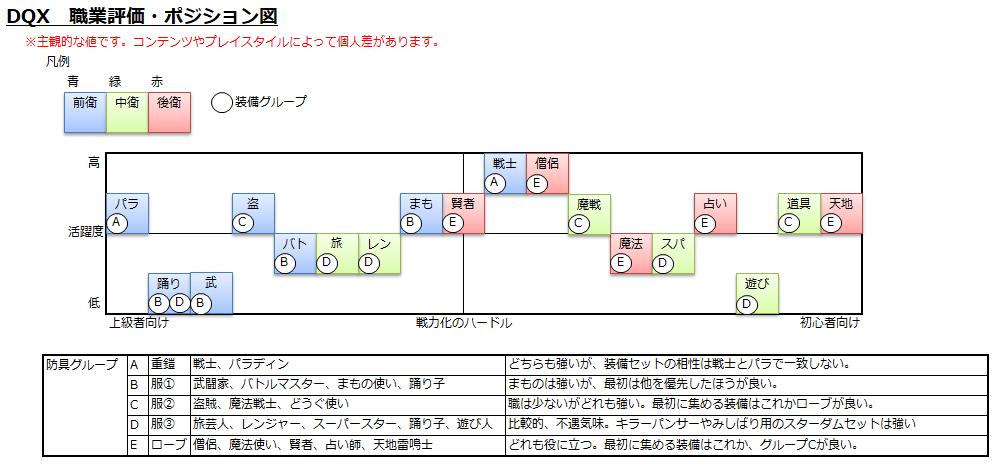 職業評価・ポジション図
